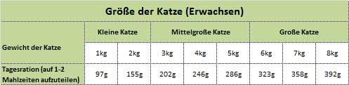 ZiwiPeak Futterempfehlung